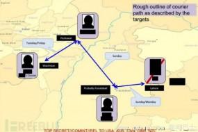 美国天网算法可能使数千人被错当恐怖分子