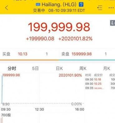 股价暴涨2万倍 浙江老板瞬间成世界首富