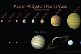 NASA宣布发现第二个太阳系
